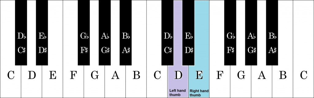 keyboard-graphic-2-octaves national anthem one handed thumb start